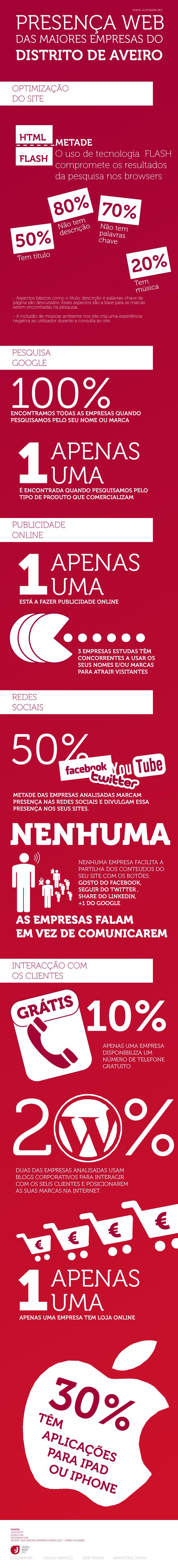 infografia do estudo da presença Web das maiores empresas do distrito de Aveiro