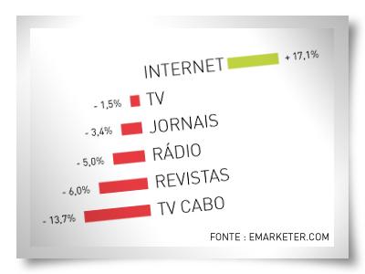 estatistica-do-investimento-publicitario-em-2010