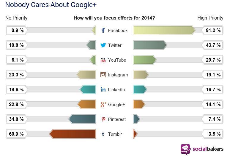 redes sociais 2014